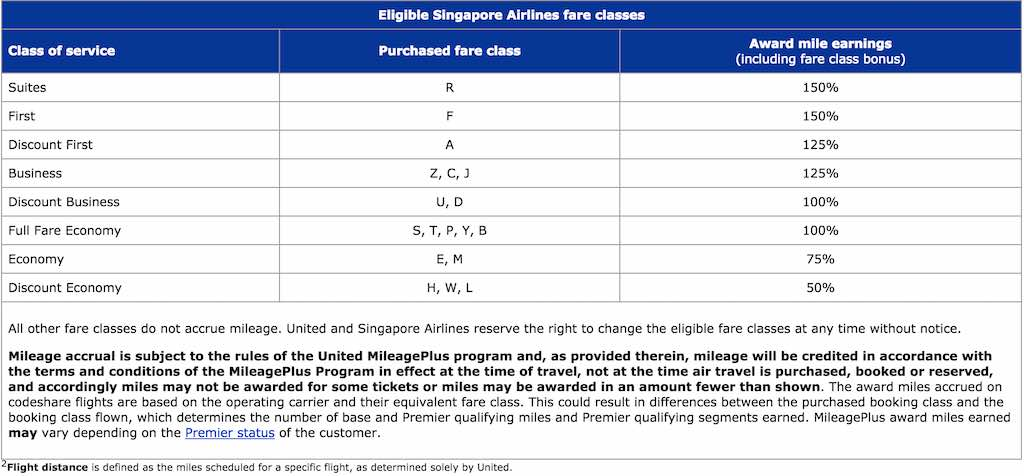 Singapore Airlines United Airlines Mileage Chart