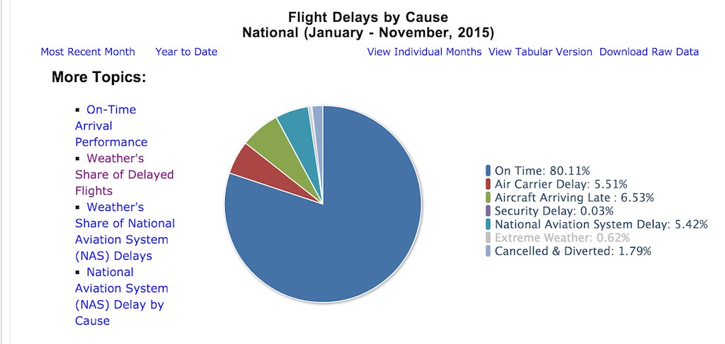 Why Do Flights Get Delayed – 15 Reasons Why Your Next Flight May Be Delayed
